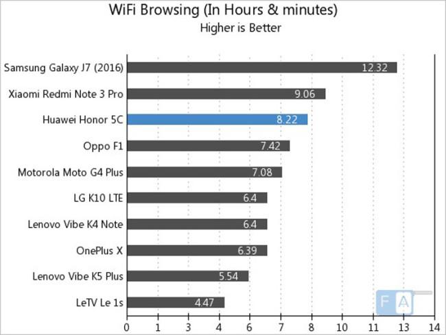 Autonomía del Huawei Honor 5C en navegación web por WiFi