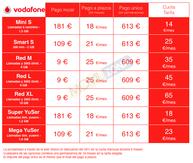 Tarifas con Vodafone