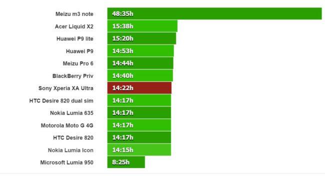Sony Xperia XA Ultra bateria conversacion