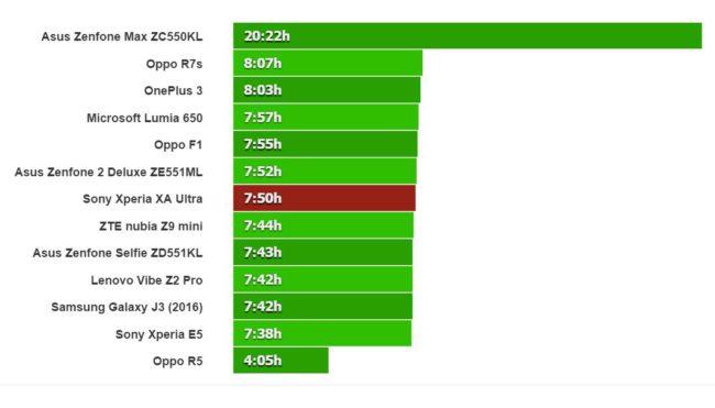 Sony Xperia XA Ultra bateria navegacion web