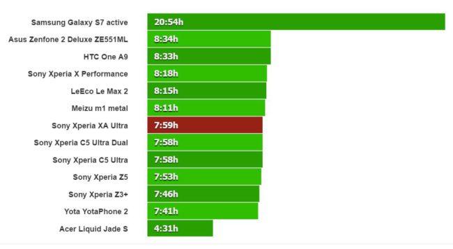 Sony Xperia XA Ultra bateria reproduccion video
