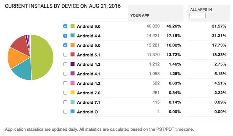 Actualización Android 7.1