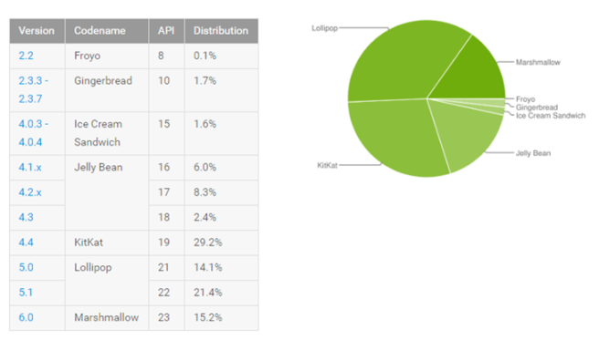 grafico de distribucion android por versiones
