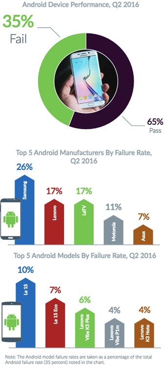 Fallos detectados en dispositivos Android