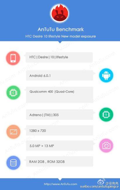 HTC Desire 10 en AnTuTu