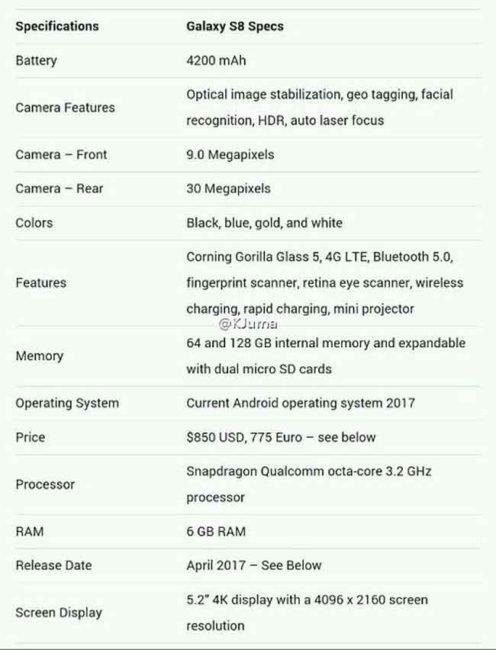 ficha técnica del Samsung Galaxy S8