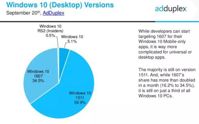 adopcion windows 10 aniversario
