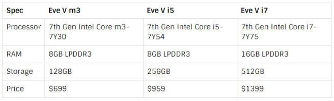 Eve V caracteristicas