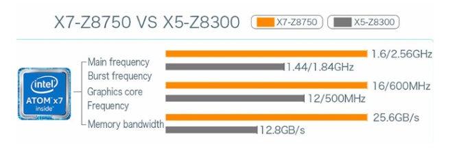 z8750 vs z8300 procesadores