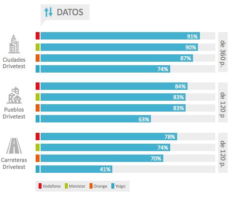 grafico de mejor cobertura de datos operadores 2016