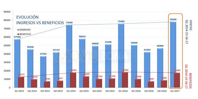 Gráfico de resultados y beneficios económicos de Apple