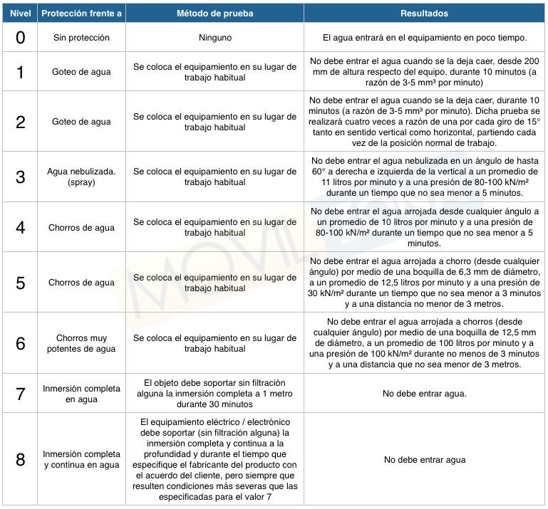 tabla de valores IP