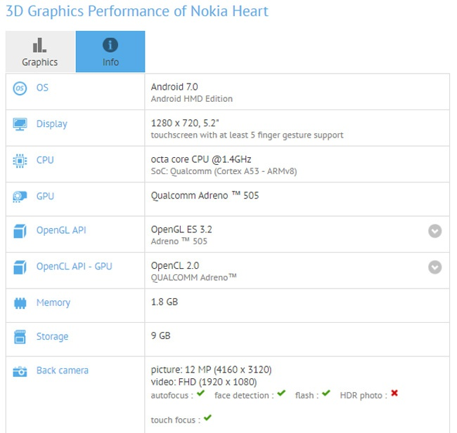 Características del Nokia Heat
